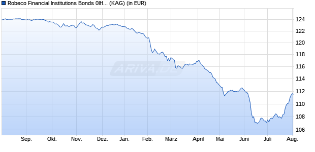 Performance des Robeco Financial Institutions Bonds 0IH EUR Fonds (WKN A1171K, ISIN LU1090433381)