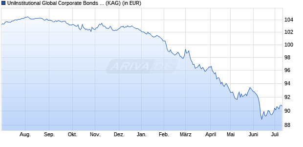 Performance des UniInstitutional Global Corporate Bonds Sustainable Fonds (WKN A117X3, ISIN LU1089802497)