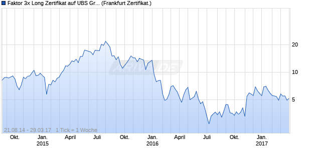 Faktor 3x Long Zertifikat auf UBS Group [Commerzba. (WKN: CR25VX) Chart