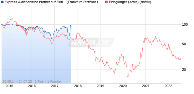 Express Aktienanleihe Protect auf Elringklinger [Hypo. (WKN: HY0PGH) Chart