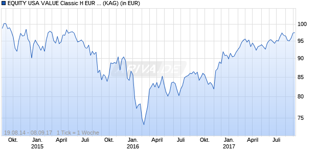 Performance des EQUITY USA VALUE Classic H EUR Cap. Fonds (WKN A116XS, ISIN LU1022808221)