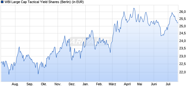 Performance des WBI Large Cap Tactical Yield Shares Fonds (WKN A14ZKF, ISIN US00400R7008)