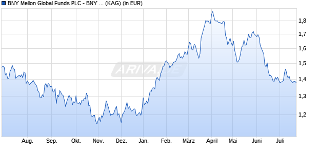 Performance des BNY M.BRAZIL EQ Fonds (WKN A12APX, ISIN IE00B90P3080)
