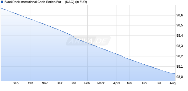 Performance des ICS EUR LIQUID Fonds (WKN A1H7YR, ISIN IE00B3L10570)