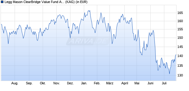 Performance des Legg Mason ClearBridge Value Fund A Euro Dis. (A) (H) (WKN A1116S, ISIN IE00B7KTVT14)