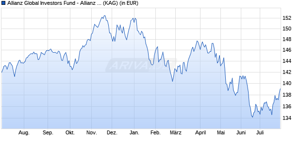 Performance des Allianz Global Investors Fund - Allianz Dynamic Multi Asset Strategy 50 AT (EUR) (WKN A119A4, ISIN LU1093406186)
