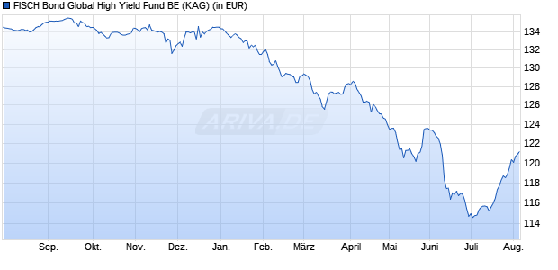 Performance des FISCH Bond Global High Yield Fund BE (EUR) (WKN A1183P, ISIN LU1083847274)