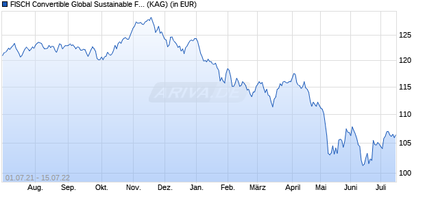 Performance des FISCH CB Sustainable Fund MC (CHF) (WKN A11990, ISIN LU1099412550)