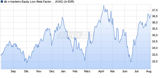 Performance des db x-trackers Equity Low Beta Factor UCITS ETF (DR) 1C (WKN A1103F, ISIN IE00BL25JN58)