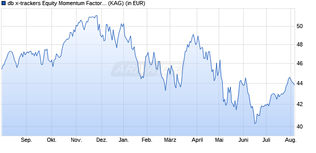 Performance des db x-trackers Equity Momentum Factor UCITS ETF (DR) 1C (WKN A1103G, ISIN IE00BL25JP72)