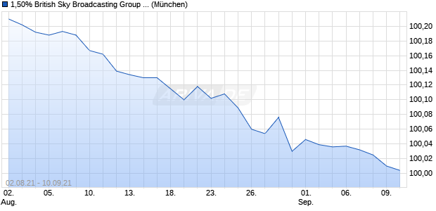 1,50% British Sky Broadcasting Group PLC 14/21 auf . (WKN A1ZPJH, ISIN XS1109741246) Chart