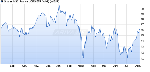 Performance des iShares MSCI France UCITS ETF (WKN A12ATD, ISIN IE00BP3QZJ36)