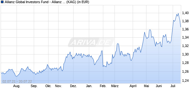 Performance des Allianz Global Investors Fund - Allianz HKD Income AT (HKD) (WKN A1CWH0, ISIN LU0880094791)