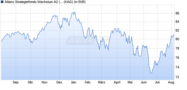 Performance des Allianz Strategiefonds Wachstum A2 (EUR) Fonds (WKN 979763, ISIN DE0009797639)