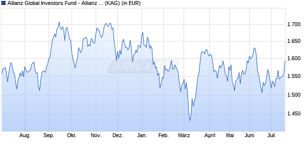 Performance des Allianz Global Investors Fund - Allianz Japan Equity IT (H-EUR) (WKN A12AXD, ISIN LU1106426361)
