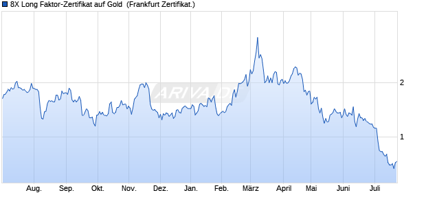 8X Long Faktor-Zertifikat auf Gold [Vontobel Financial . (WKN: VZ6BF8) Chart