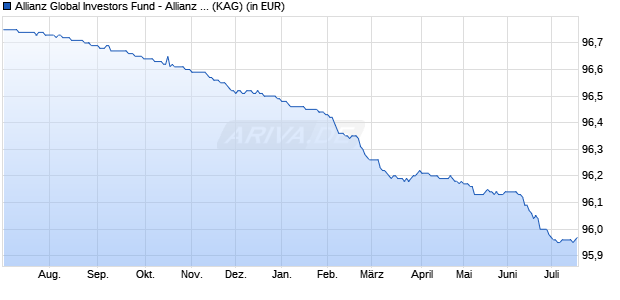 Performance des Allianz Global Investors Fund - Allianz Floating Rate Notes Plus VarioZins A (EUR) (WKN A1194A, ISIN LU1100107371)
