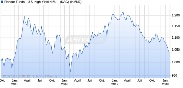 Performance des Pioneer Funds - U.S. High Yield H EUR DTQ Fonds (WKN A12CA4, ISIN LU1107321470)