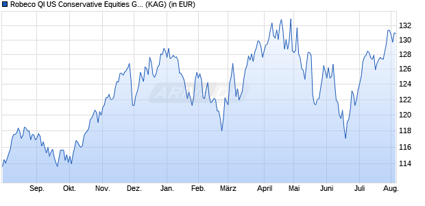 Performance des Robeco US Conservative Equities G USD Fonds (WKN A12CC9, ISIN LU1113137761)