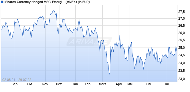 Performance des iShares Currency Hedged MSCI Emerging Markets ETF (WKN A14ZCX, ISIN US46434G5099)