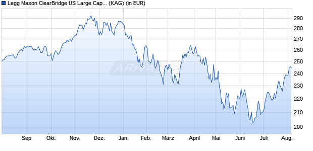 Performance des Legg Mason ClearBridge US Large Cap Growth Fund Premier USD Acc. (WKN A0M5FY, ISIN IE00B241CP14)