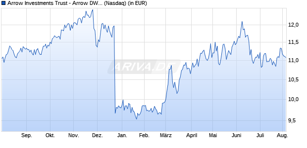 Performance des Arrow Investments Trust - Arrow DWA Tactical ETF (ISIN US0427657921)