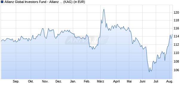 Performance des Allianz Global Investors Fund - Allianz Euro Inflation-linked Bond AT (EUR) (WKN A11411, ISIN LU1073005974)