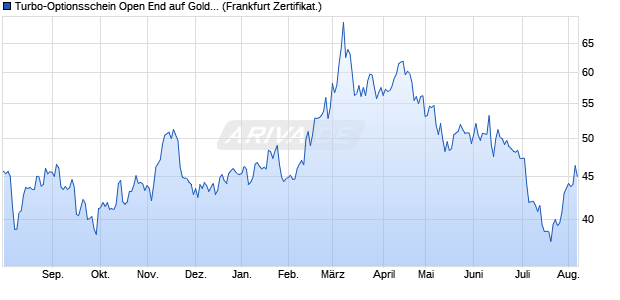 Turbo-Optionsschein Open End auf Gold [Vontobel Fi. (WKN: VZ6Q9X) Chart