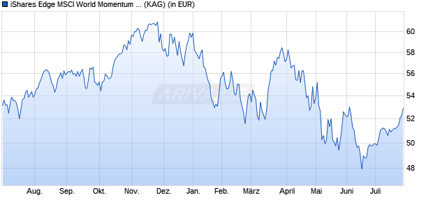Performance des iShares Edge MSCI World Momentum Factor UCITS ETF (WKN A12ATF, ISIN IE00BP3QZ825)