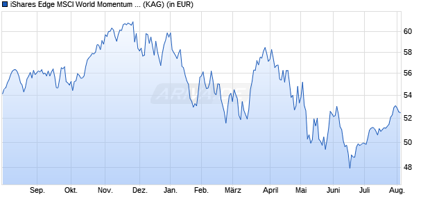 Performance des iShares MSCI World Momentum Factor UCITS ETF (WKN A12ATF, ISIN IE00BP3QZ825)