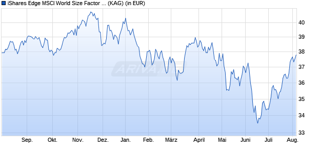 Performance des iShares Edge MSCI World Size Factor UCITS ETF (WKN A12ATH, ISIN IE00BP3QZD73)