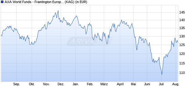 Performance des AXA FR.EUR.RE.E Fonds (WKN A12AU1, ISIN LU1105446931)