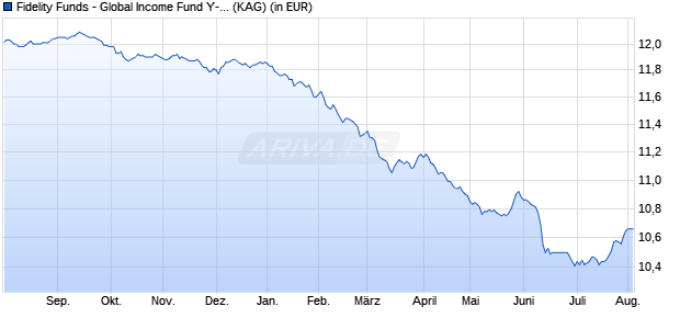 Performance des FID GL.INCOME Fonds (WKN A12CVF, ISIN LU1116431641)