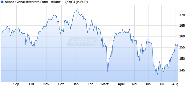 Performance des Allianz Global Investors Fund - Allianz Best Styles Europe Equity AT (EUR) (WKN A1XCBK, ISIN LU1019963369)