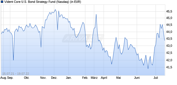 Performance des Vident Core U.S. Bond Strategy Fund (WKN A14ZJY, ISIN US26922A6029)
