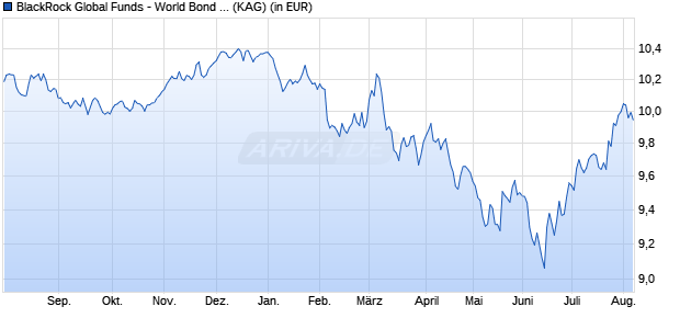 Performance des BGF WORLD BOND Fonds (WKN A0PHCB, ISIN LU0308772333)
