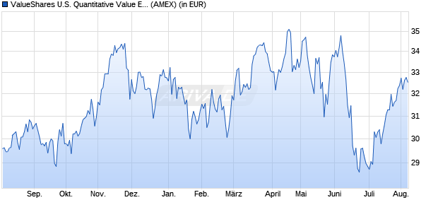 Performance des ValueShares U.S. Quantitative Value ETF ETF (ISIN US02072L1026)
