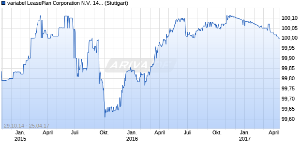 variabel LeasePlan Corporation N.V. 14/17 auf EURI. (WKN A1ZRPL, ISIN XS1130127571) Chart