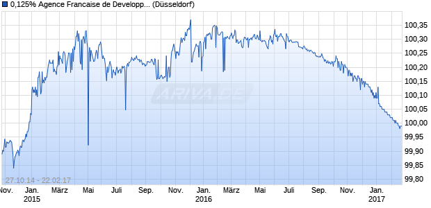 0,125% Agence Francaise de Developpement 14/17 . (WKN A1ZRPU, ISIN XS1130057265) Chart