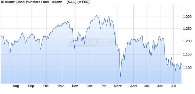 Performance des Allianz Global Investors Fund - Allianz Europe Equity Value I (EUR) (WKN A12BJB, ISIN LU1111123128)