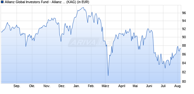 Performance des Allianz Global Investors Fund - Allianz European Equity Dividend Aktienzins - A2 (EUR (WKN A12BH6, ISIN LU1111122583)