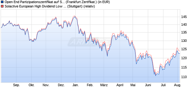 Open End Partizipationszertifikat auf Solactive Europe. (WKN: VZ7HDL) Chart