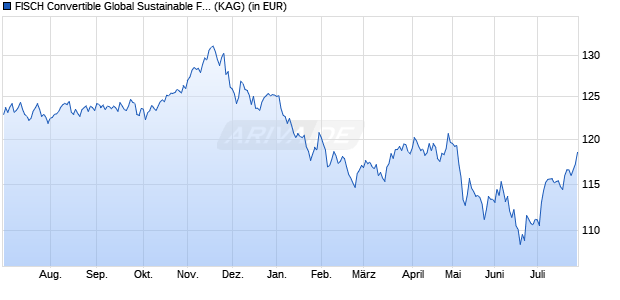 Performance des FISCH CB Sustainable Fund BD (USD) (WKN A12D8N, ISIN LU1130246405)