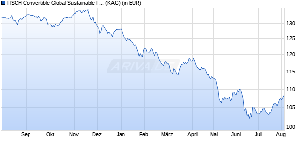 Performance des FISCH CB Sustainable Fund BE (EUR) (WKN A12D8P, ISIN LU1130246231)