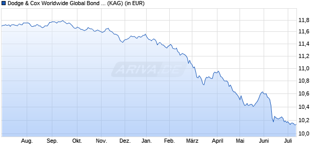 Performance des DODGE+C.GL.BOND Fonds (WKN A12D0L, ISIN IE00BLG30W12)