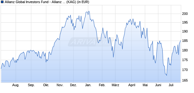 Performance des Allianz Global Investors Fund - Allianz Best Styles US Equity P2 (USD) (WKN A12D92, ISIN LU1132059038)