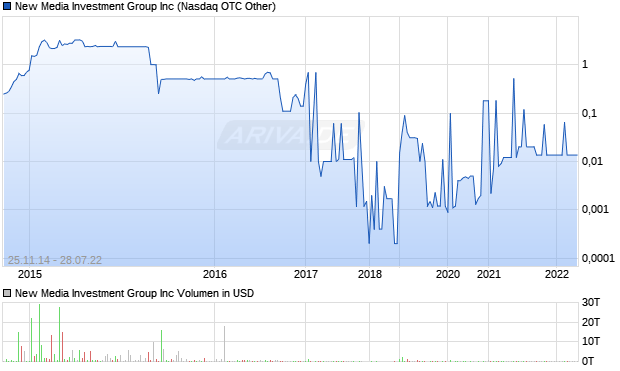 New Media Investment Group Inc Aktie Chart