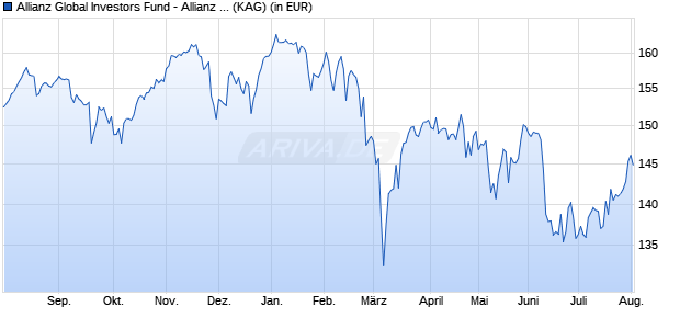 Performance des Allianz Global Investors Fund - Allianz Europe Conviction Equity AT (EUR) (WKN A0M8SJ, ISIN LU0327455985)