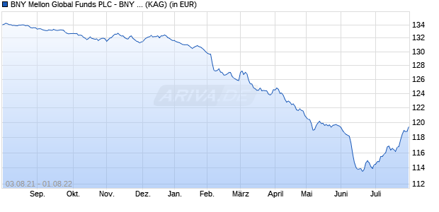 Performance des BNY M.EUR CRED. Fonds (WKN A12EMM, ISIN IE00B5SGRP88)