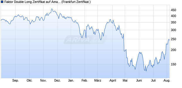 Faktor Double Long Zertifikat auf Amazon [Commerzb. (WKN: CR5220) Chart